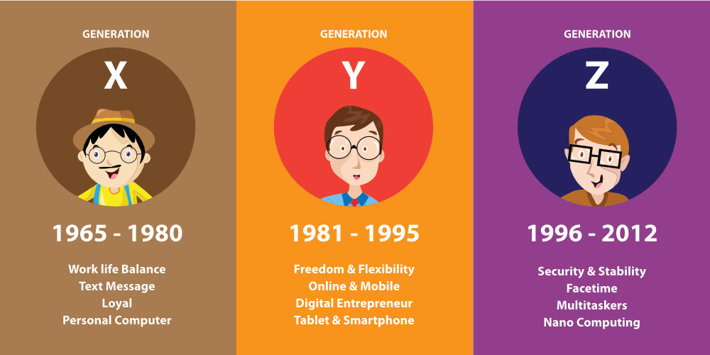 Millennials Vs Gen Z'rs who are these people?